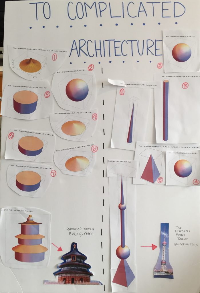 To Complicated Architecture