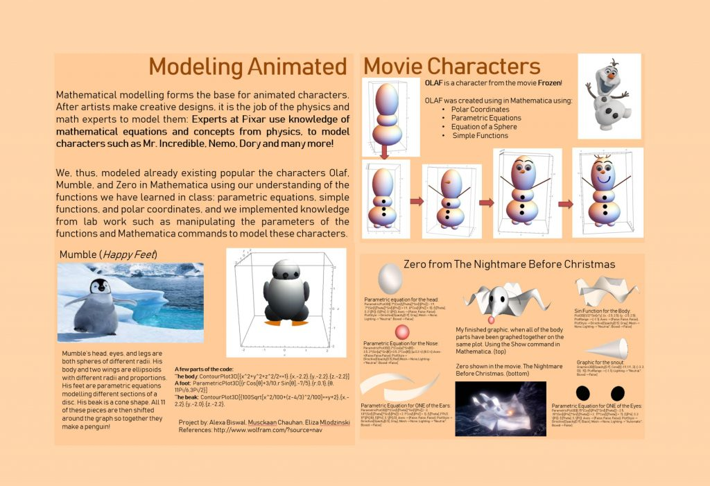 Modeling Animated Movie Characters